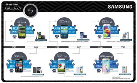 Infografia Evolucion Galaxy S