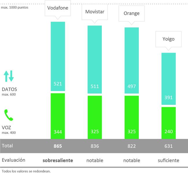 Vodafone vuelve a ser el operador con mejor cubierta en España(País) según P3 Connect, sin embargo todos mejoran