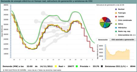 La evolución del consumo eléctrico apunta a un fracaso de la huelga