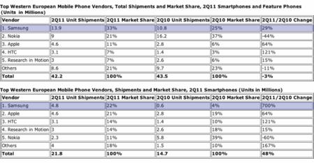 Samsung domina el mercado Europeo durante el segundo trimestre de 2011