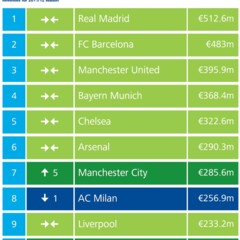 Foto 1 de 1 de la galería deloitte-football-most-revenues-2012-table en El Blog Salmón