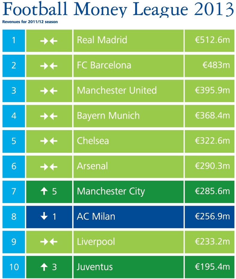 Foto de Deloitte football most revenues 2012 Table (1/1)