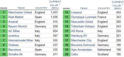Los equipos de fútbol más valiosos