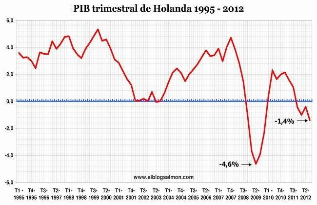 PIB trimestral de Holanda 1995-2012