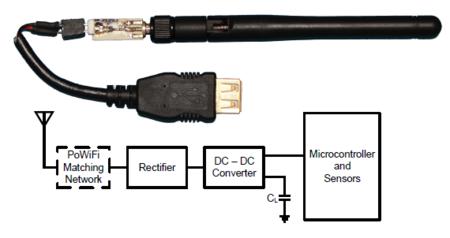 PoWiFi, recarga inalámbrica usando los routers WiFi convencionales