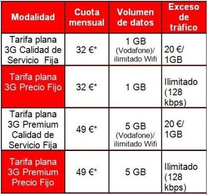Tarifas de Internet móvil de Vodafone