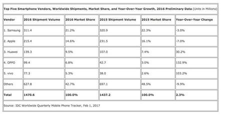 2016 en el mercado de los smartphones según IDC