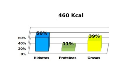 tablacaloriasensalada