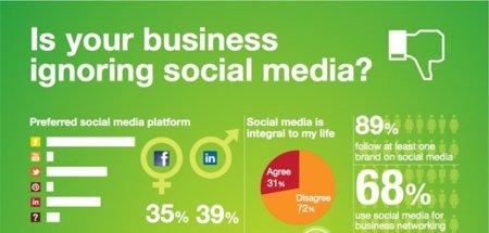 Las marcas que ignoran las redes sociales tienden a perder más clientes, la infografía de la semana