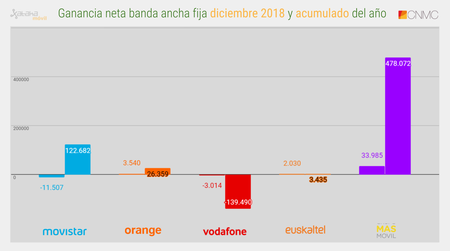 Ganancia Neta Banda Ancha Fija Diciembre 2018 Y Acumulado Del Año