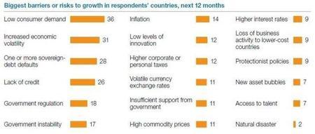 Encuesta de McKinsey sobre las condiciones económicas en las que nos encontramos