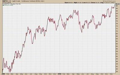 Petróleo rompe marcas y prepara ascenso a los 100 dólares el barril