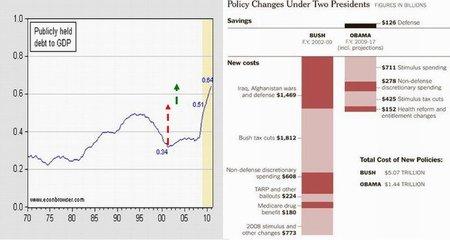 A propósito de la deuda de Estados Unidos y el derroche de la era Bush