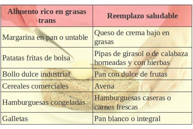trans-reemplazo