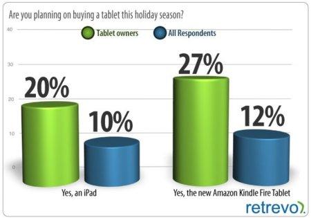 Kindle Fire se vendería más que el iPad 2 estas navidades