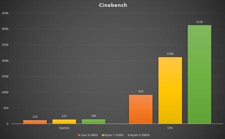 Cinebench 2