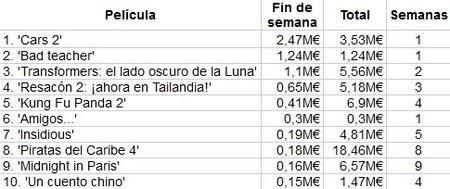 box-office-spain-taquilla-cars-2-bad-teacher