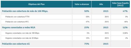 Plan Teleco Gobierno España
