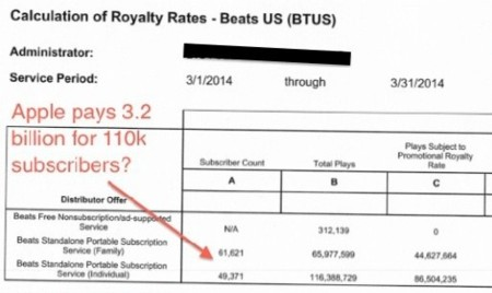 Los números de Beats al descubierto: 111.000 cuentas de pago