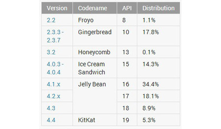 Porcentaje de distribución de Android