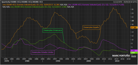 Desempleo Estados Unidos Dinamarca Espana