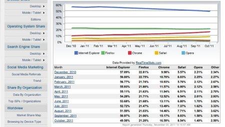 Internet Explorer ya tiene (poco) menos del 50% de cuota de mercado