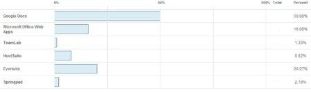 Votaciones mejor aplicación web 2011