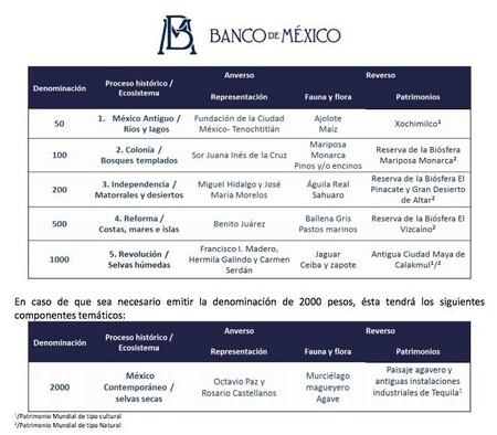 Esquema Nuevos Billetes Anverso Reverso Mexico