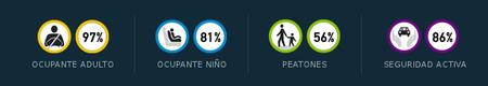 Resultados Euro NCAP 2011