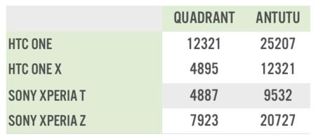 tabla benchmarks