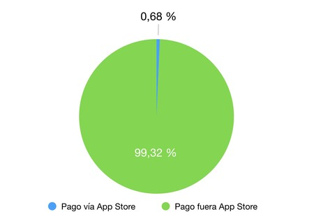 Pago Spotify App Store