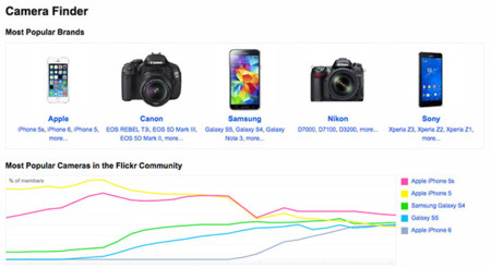 Flickr Popular Brands Cameras