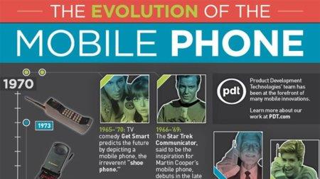 Evolución del teléfono móvil, un repaso a 40 años de historia