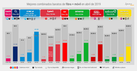 Mejor Combinado Barato Fibra Movil Abril 2019