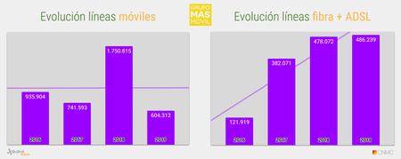 Evolucion Acumulado Anual De Lineas Grupo Masmovil 2019