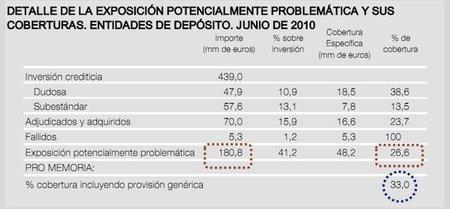 La morosidad bancaria se sitúa en el 5,68% pero cuidado con el riesgo inmobiliario, 180.000 millones de euros en el aire