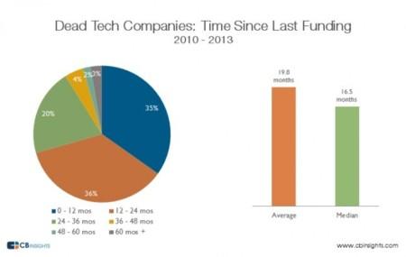 La muerte habitual de una startup: a los 20 meses de conseguir un millón de dólares en financiación