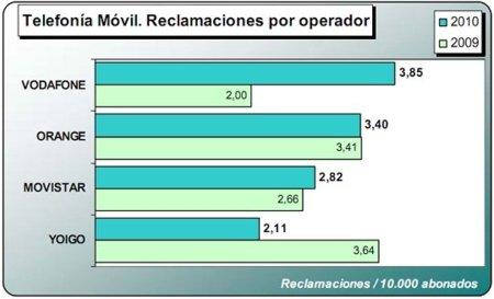 reclamaciones_por_operador.jpg