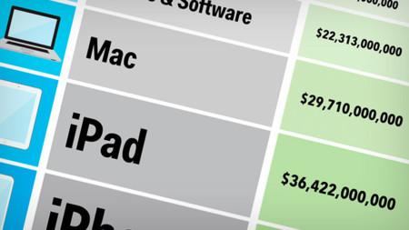 De aquí sale el dinero de Apple