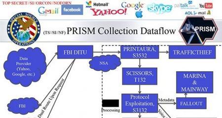 prism-data