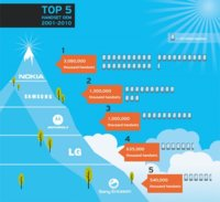Una imagen para resumir una década de los cinco principales fabricantes
