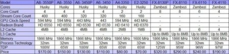 AMD Fusion prices