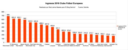 Ingresos 2016 Clubs