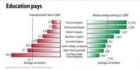 Más educación te da menos desempleo y más sueldo