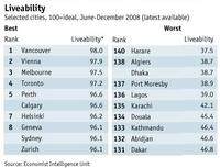 Las ciudades donde mejor y peor se vive 2009