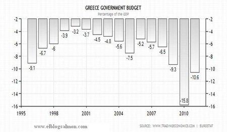 Deficit Grecia