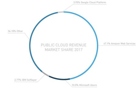 Public Cloud Market Blog Image 2 640x413