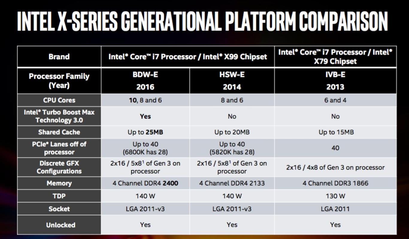 Intel no le deja muchas opciones a AMD