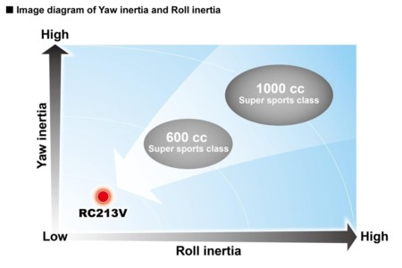 Honda Rc13v S Inertia Yaw