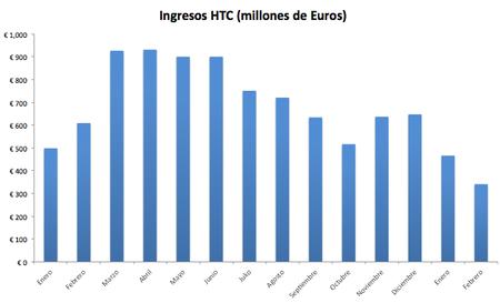 HTC no levanta cabeza, febrero fue su peor mes en tres años